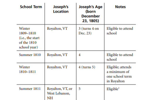 Reassessing Joseph Smith Jr.'s Formal Education