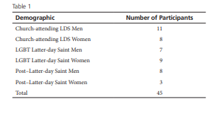 Variety of Perceptions of God Among Latter-day Saints